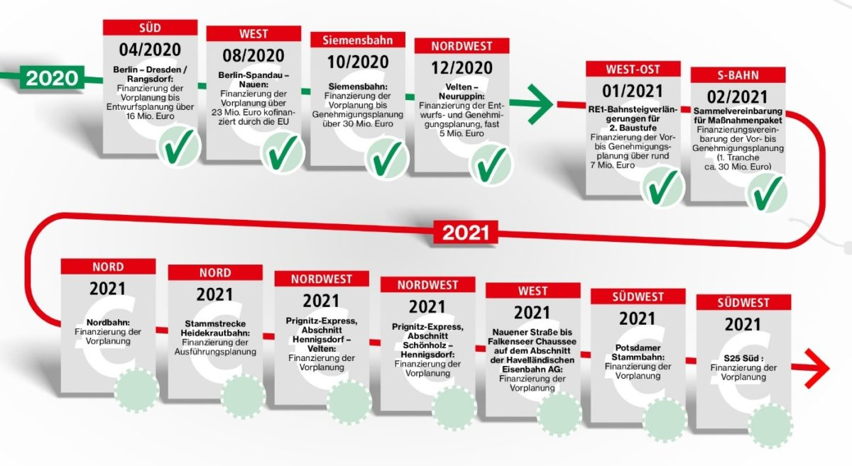 Stand der i2030-Finanzierungsvereinbarungen Anfang 2021, Grafik: VBB GmbH