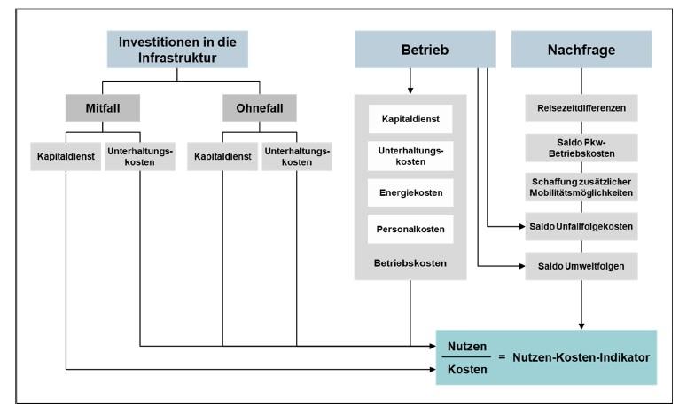 Faktoren für die NKU-Berechnung, Grafik: Intraplan